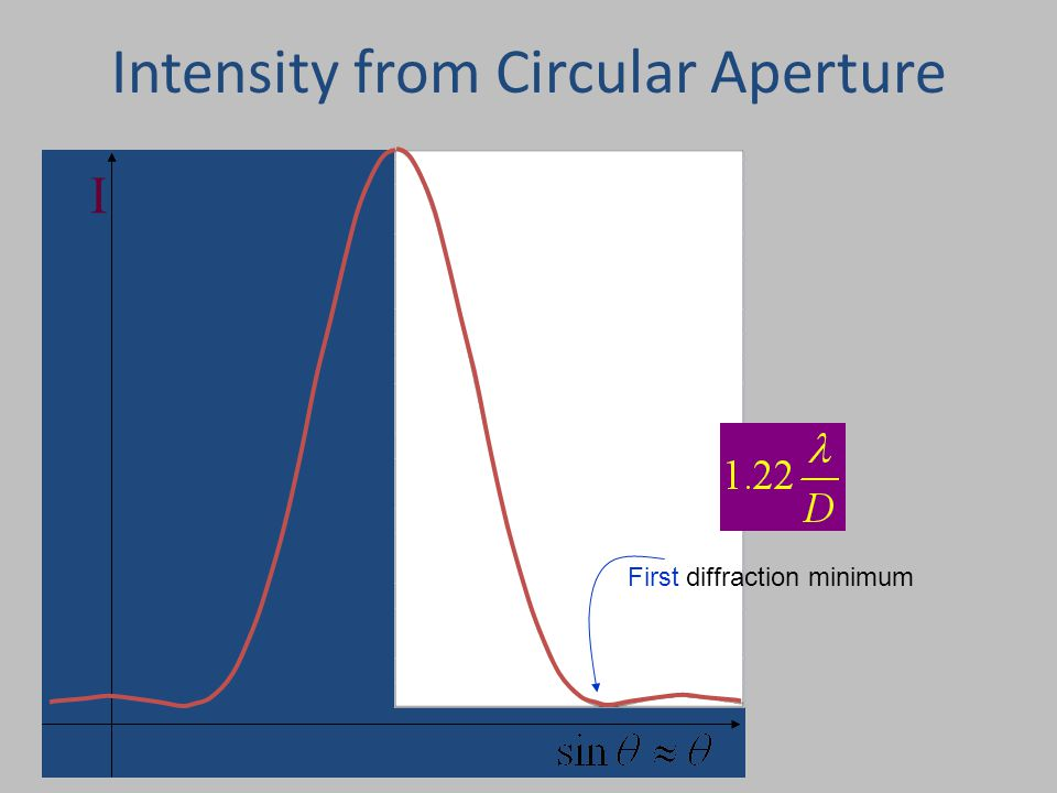 Physics 1161: Lecture 21, Slide22 I Intensity from Circular Aperture First diffraction minimum