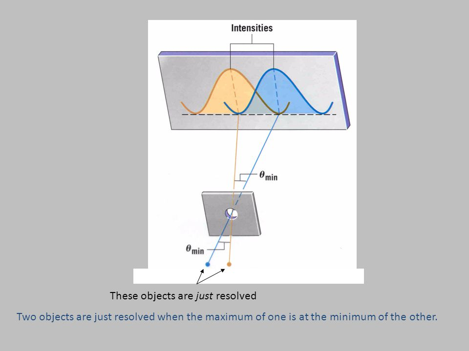 These objects are just resolved Two objects are just resolved when the maximum of one is at the minimum of the other.