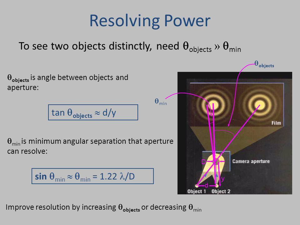 Resolving Power To see two objects distinctly, need  objects »  min  min  objects Improve resolution by increasing  objects or decreasing  min 