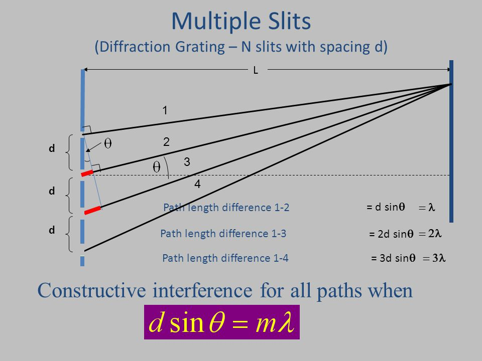 d Path length difference 1-2 Multiple Slits (Diffraction Grating – N slits with spacing d) L = d sin  Constructive interference for all paths when d