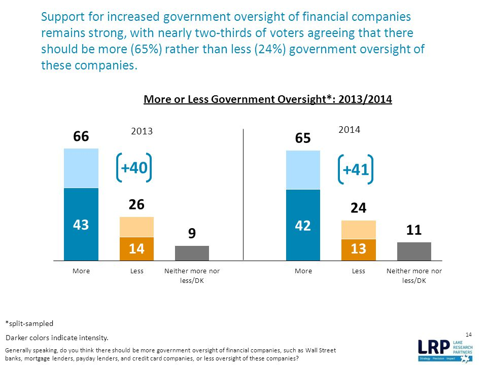 14 Support for increased government oversight of financial companies remains strong, with nearly two-thirds of voters agreeing that there should be more (65%) rather than less (24%) government oversight of these companies.