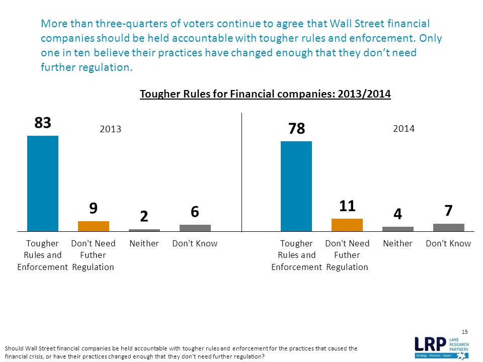 15 More than three-quarters of voters continue to agree that Wall Street financial companies should be held accountable with tougher rules and enforcement.