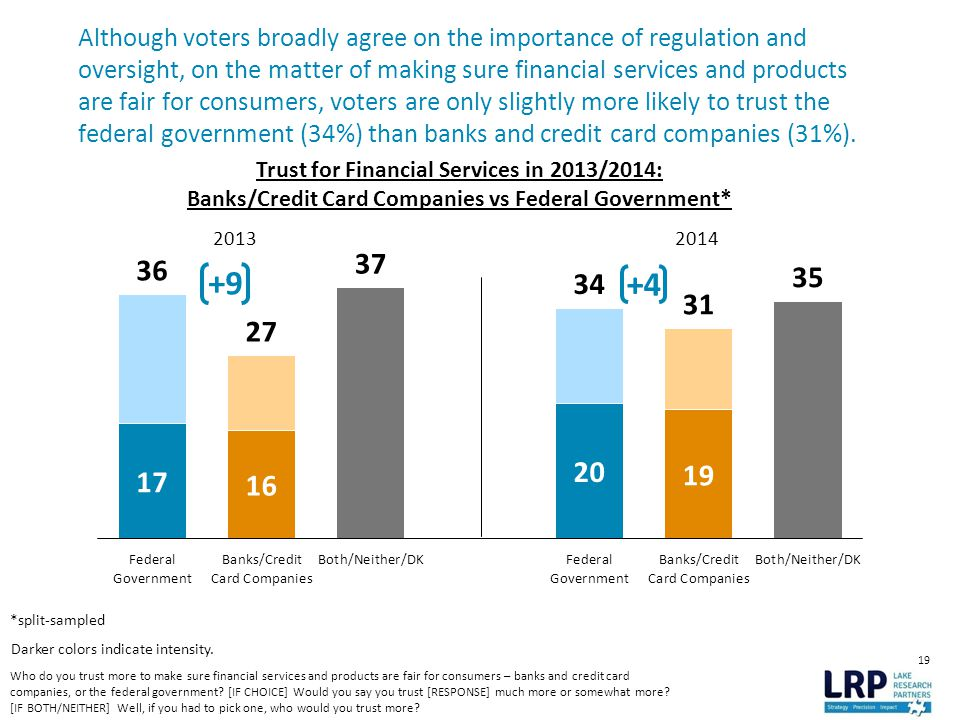 19 Although voters broadly agree on the importance of regulation and oversight, on the matter of making sure financial services and products are fair for consumers, voters are only slightly more likely to trust the federal government (34%) than banks and credit card companies (31%).