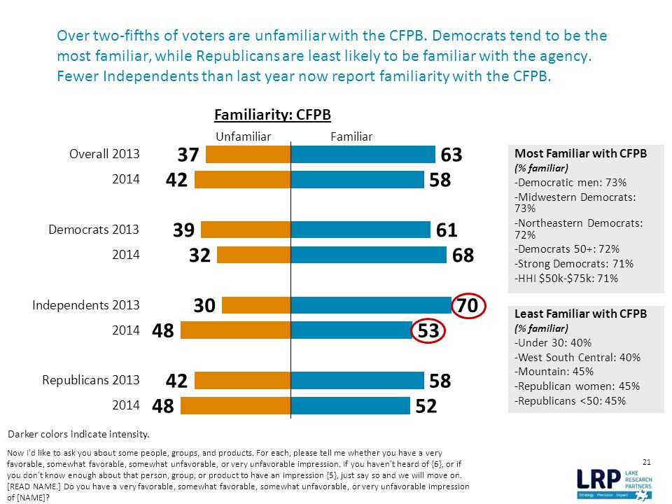 21 Over two-fifths of voters are unfamiliar with the CFPB.