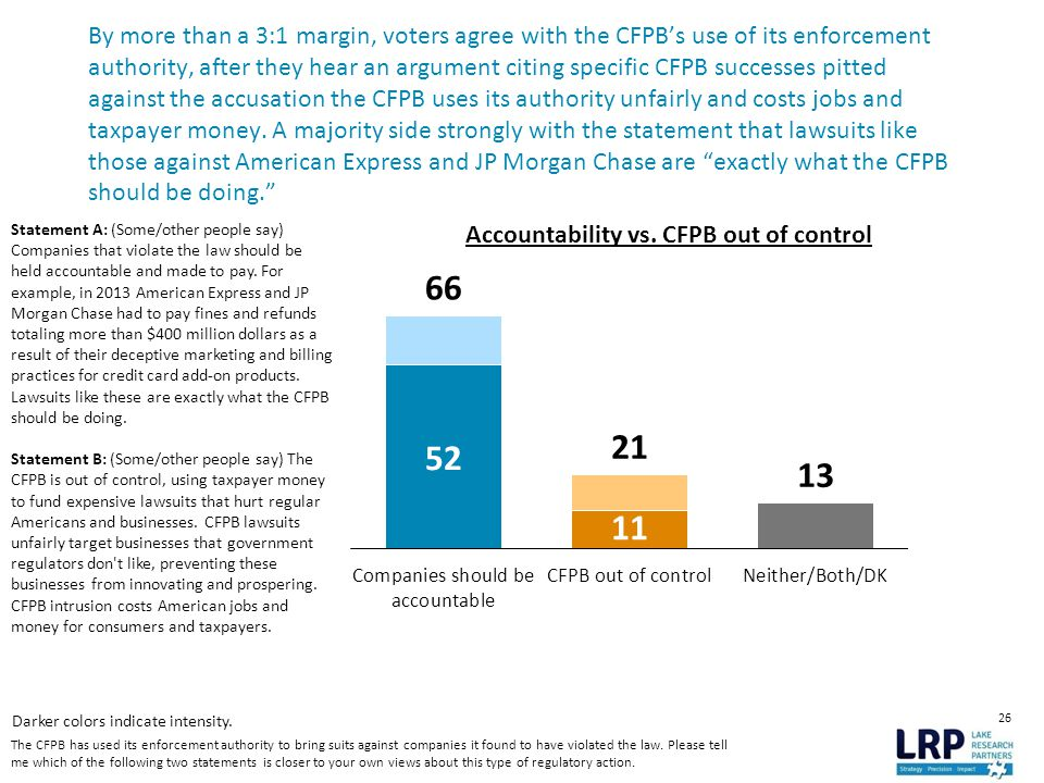 26 By more than a 3:1 margin, voters agree with the CFPB's use of its enforcement authority, after they hear an argument citing specific CFPB successes pitted against the accusation the CFPB uses its authority unfairly and costs jobs and taxpayer money.