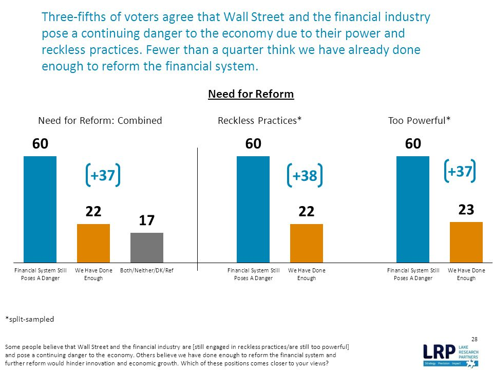 28 Three-fifths of voters agree that Wall Street and the financial industry pose a continuing danger to the economy due to their power and reckless practices.