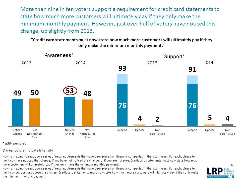32 More than nine in ten voters support a requirement for credit card statements to state how much more customers will ultimately pay if they only make the minimum monthly payment.