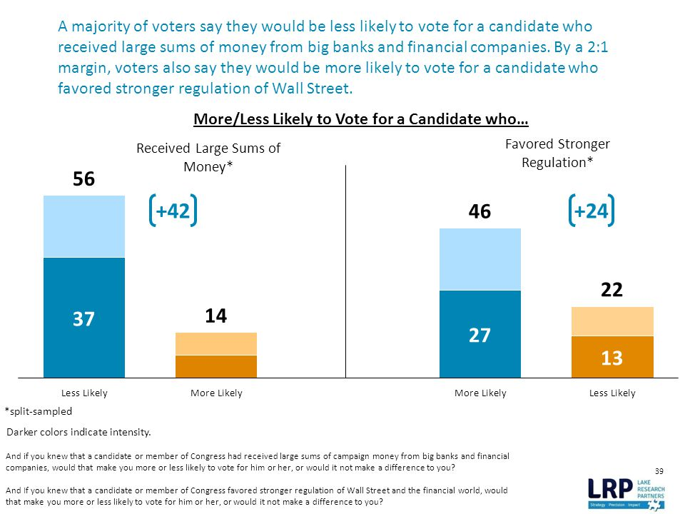 39 A majority of voters say they would be less likely to vote for a candidate who received large sums of money from big banks and financial companies.
