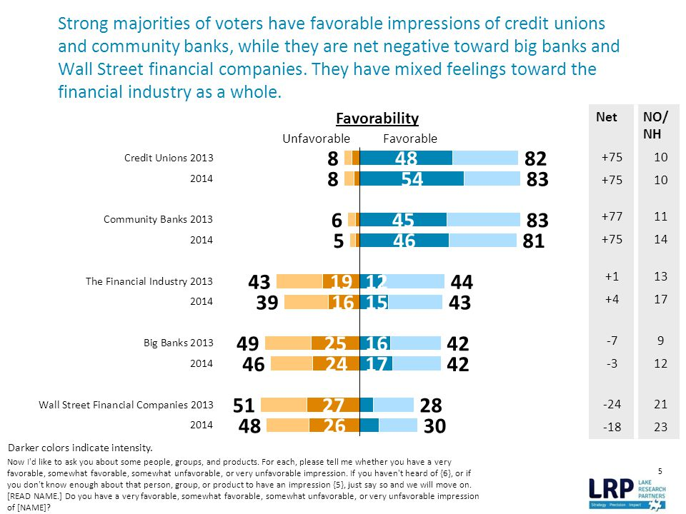 5 Strong majorities of voters have favorable impressions of credit unions and community banks, while they are net negative toward big banks and Wall Street financial companies.