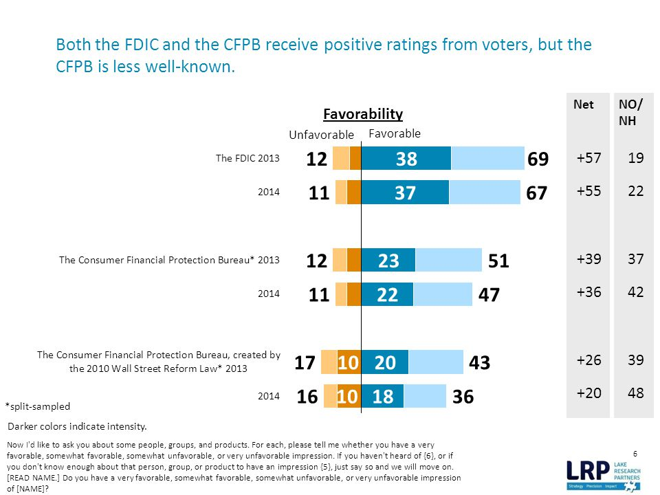 6 Both the FDIC and the CFPB receive positive ratings from voters, but the CFPB is less well-known.