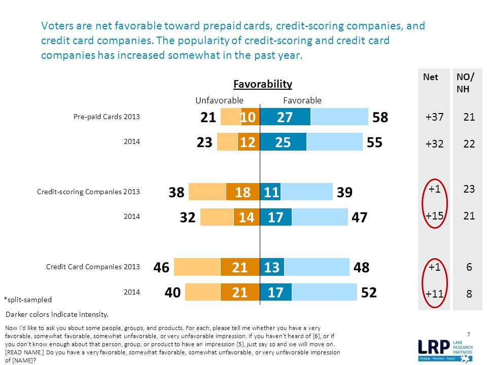 7 Voters are net favorable toward prepaid cards, credit-scoring companies, and credit card companies.