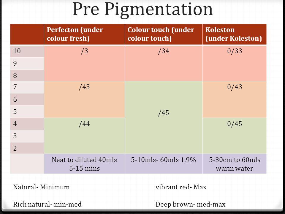 Pre Pigmentation Perfecton (under colour fresh) Colour touch (under colour touch) Koleston (under Koleston) 10/3/340/33 9 8 7/43 /45 0/43 6 5 4/440/45