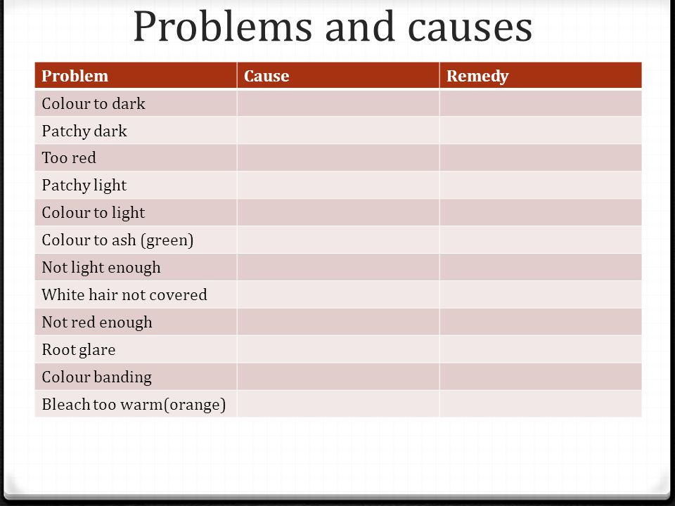 Problems and causes ProblemCauseRemedy Colour to dark Patchy dark Too red Patchy light Colour to light Colour to ash (green) Not light enough White hair not covered Not red enough Root glare Colour banding Bleach too warm(orange)