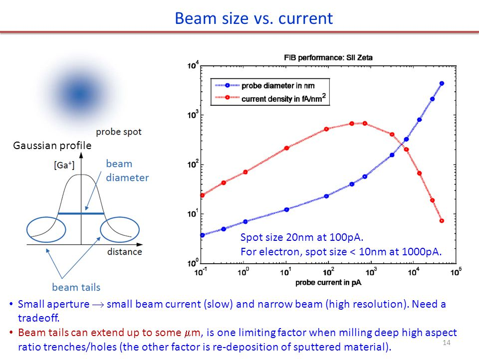 Beam size vs. current Small aperture  small beam current (slow) and narrow beam (high resolution).