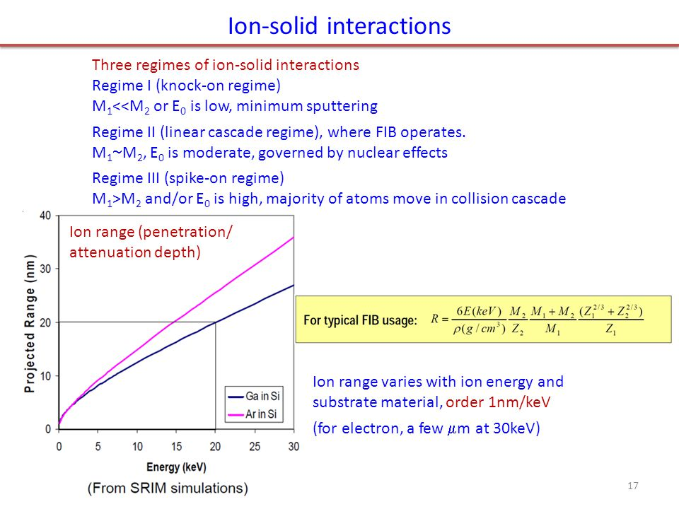 Ion-solid interactions Three regimes of ion-solid interactions Regime I (knock-on regime) M 1 <<M 2 or E 0 is low, minimum sputtering Regime II (linear cascade regime), where FIB operates.