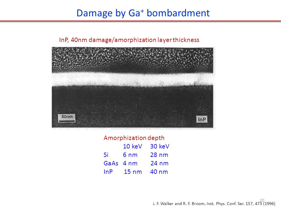 Damage by Ga + bombardment InP, 40nm damage/amorphization layer thickness Amorphization depth 10 keV 30 keV Si 6 nm 28 nm GaAs 4 nm 24 nm InP 15 nm 40 nm J.