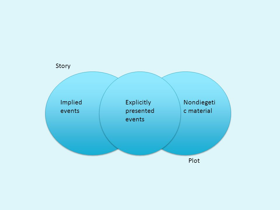 Implied events Explicitly presented events Nondiegeti c material Story Plot