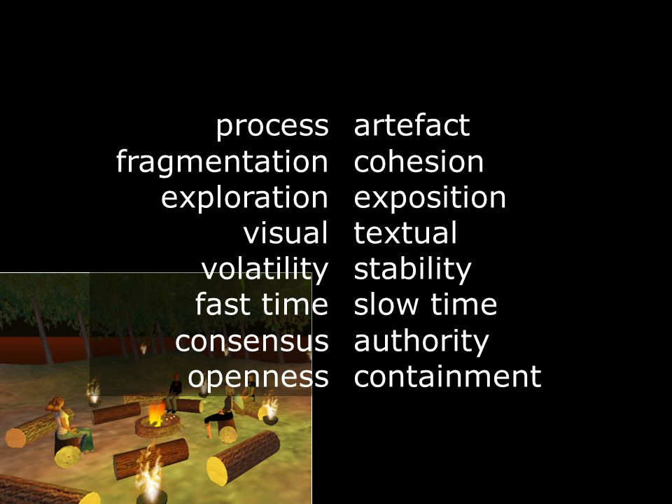 process fragmentation exploration visual volatility fast time consensus openness artefact cohesion exposition textual stability slow time authority co