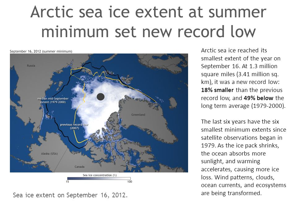 Arctic sea ice extent at summer minimum set new record low Arctic sea ice reached its smallest extent of the year on September 16. At 1.3 million squa