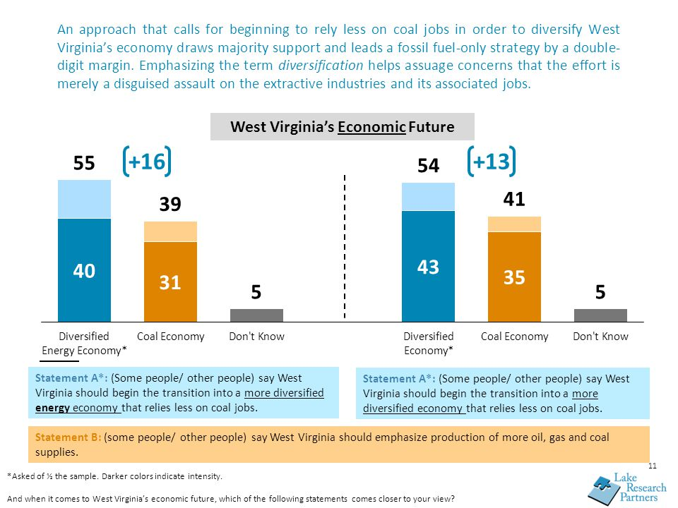 11 An approach that calls for beginning to rely less on coal jobs in order to diversify West Virginia's economy draws majority support and leads a fossil fuel-only strategy by a double- digit margin.