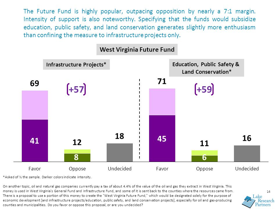 The Future Fund is highly popular, outpacing opposition by nearly a 7:1 margin. Intensity of support is also noteworthy. Specifying that the funds wou