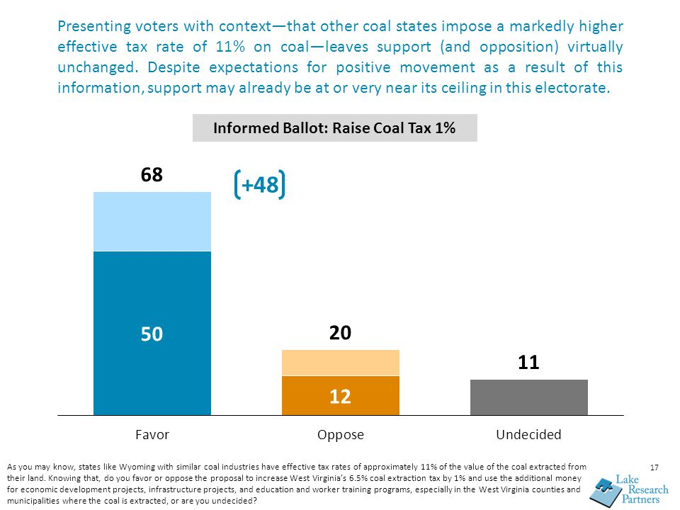 Presenting voters with context—that other coal states impose a markedly higher effective tax rate of 11% on coal—leaves support (and opposition) virtu