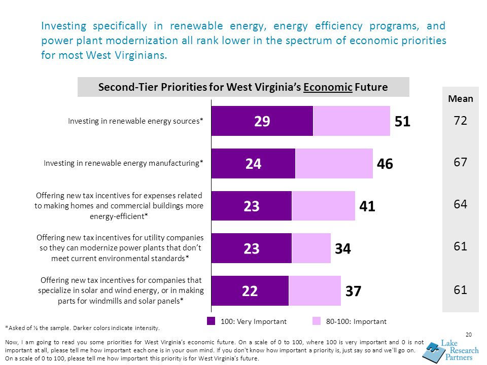 Investing specifically in renewable energy, energy efficiency programs, and power plant modernization all rank lower in the spectrum of economic priorities for most West Virginians.