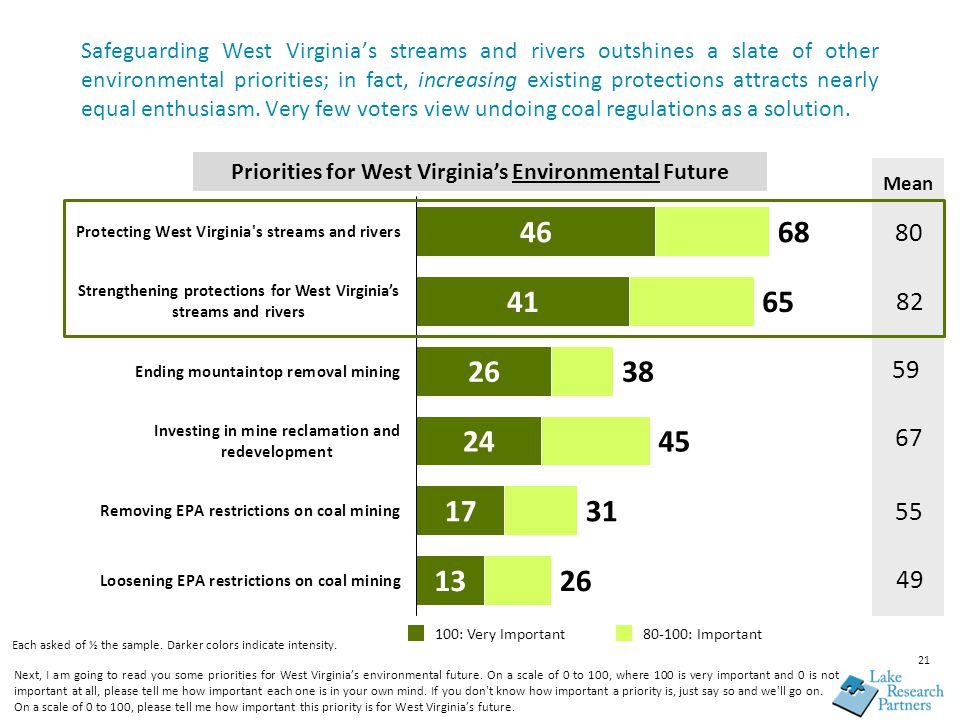 Safeguarding West Virginia's streams and rivers outshines a slate of other environmental priorities; in fact, increasing existing protections attracts