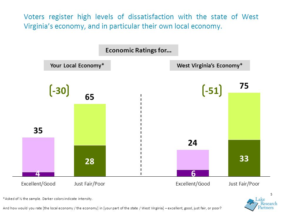 Voters register high levels of dissatisfaction with the state of West Virginia's economy, and in particular their own local economy. *Asked of ½ the s