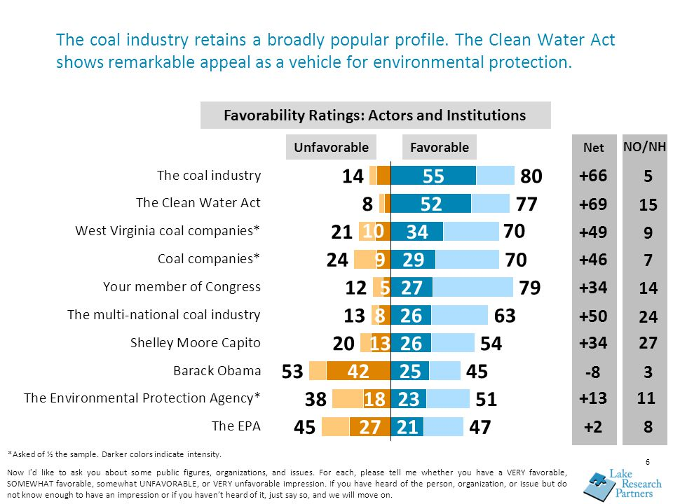 The coal industry retains a broadly popular profile.
