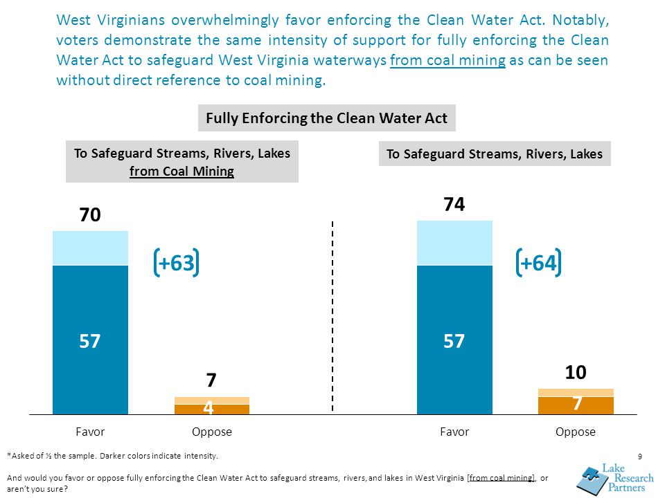 West Virginians overwhelmingly favor enforcing the Clean Water Act.