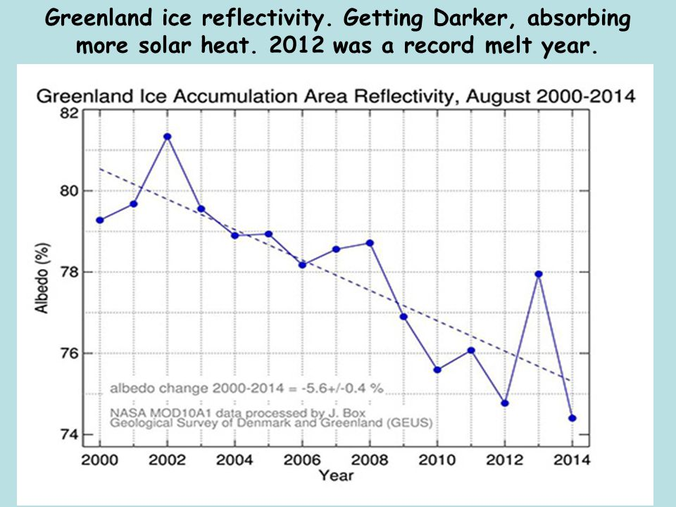 Greenland ice reflectivity. Getting Darker, absorbing more solar heat. 2012 was a record melt year.
