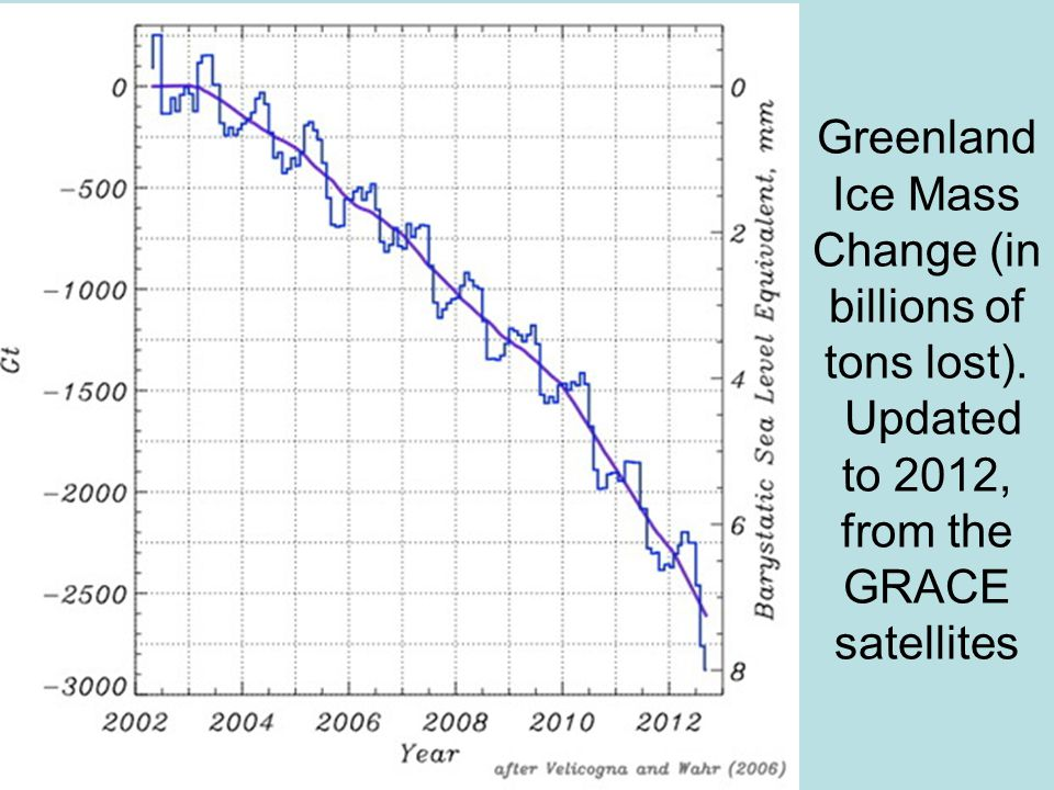 Greenland Ice Mass Change (in billions of tons lost). Updated to 2012, from the GRACE satellites