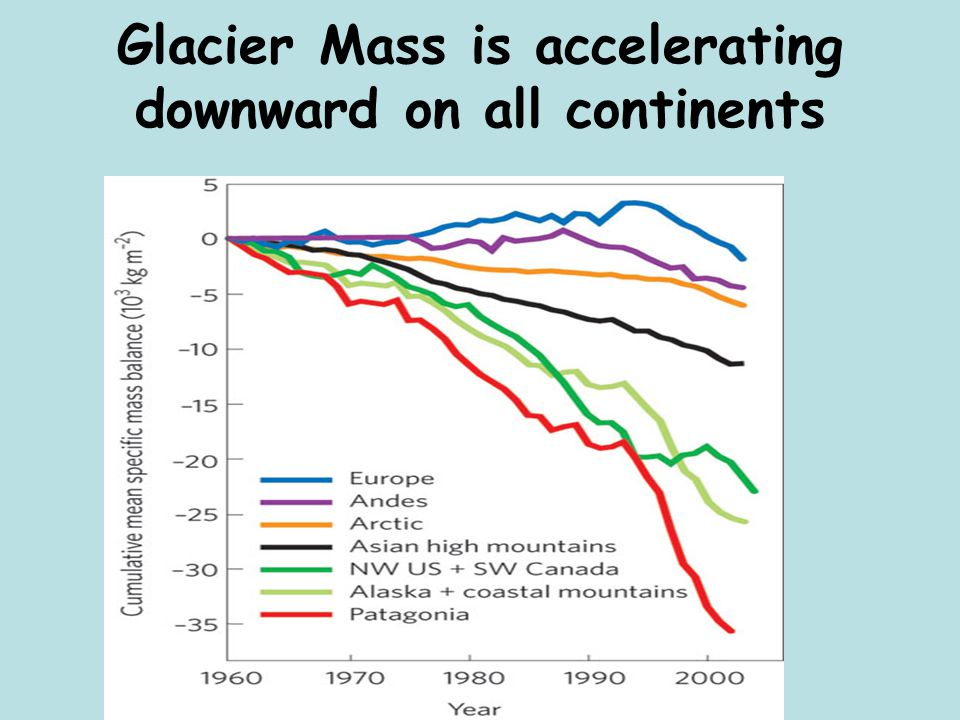 Glacier Mass is accelerating downward on all continents