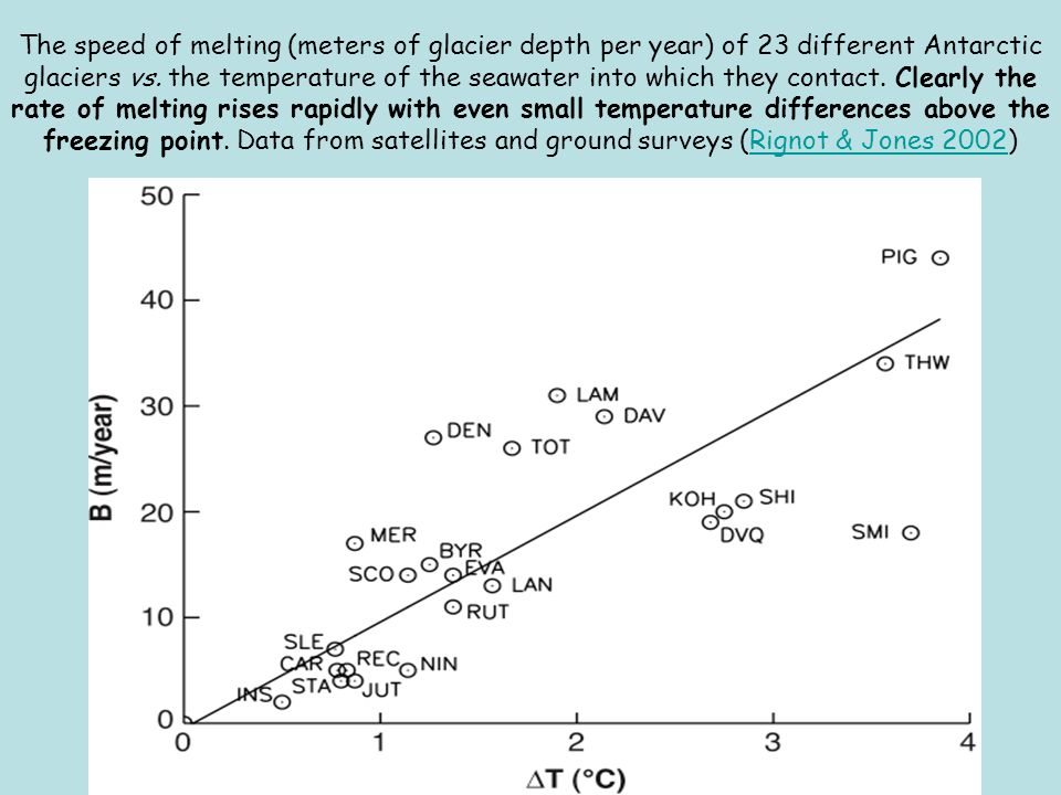 The speed of melting (meters of glacier depth per year) of 23 different Antarctic glaciers vs. the temperature of the seawater into which they contact