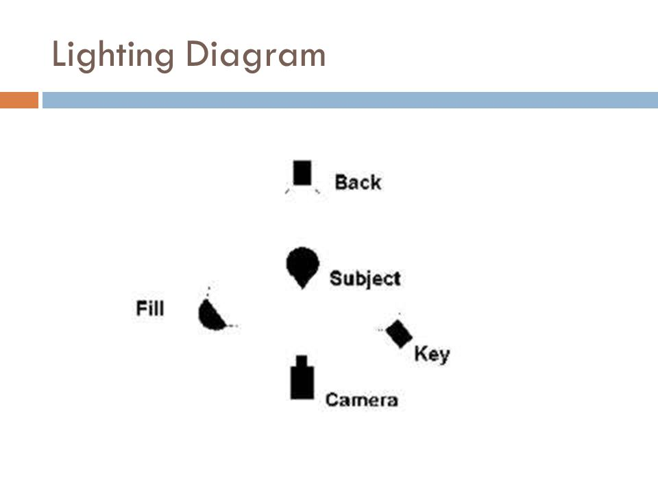 Lighting Diagram