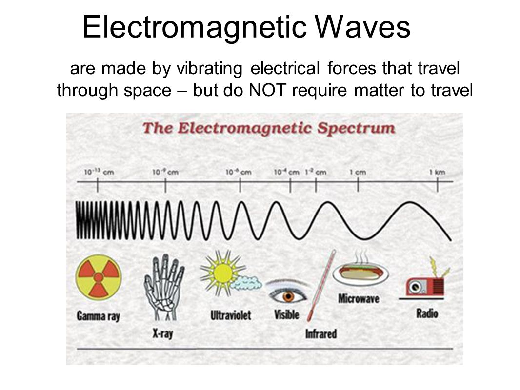 Electromagnetic Waves are made by vibrating electrical forces that travel through space – but do NOT require matter to travel