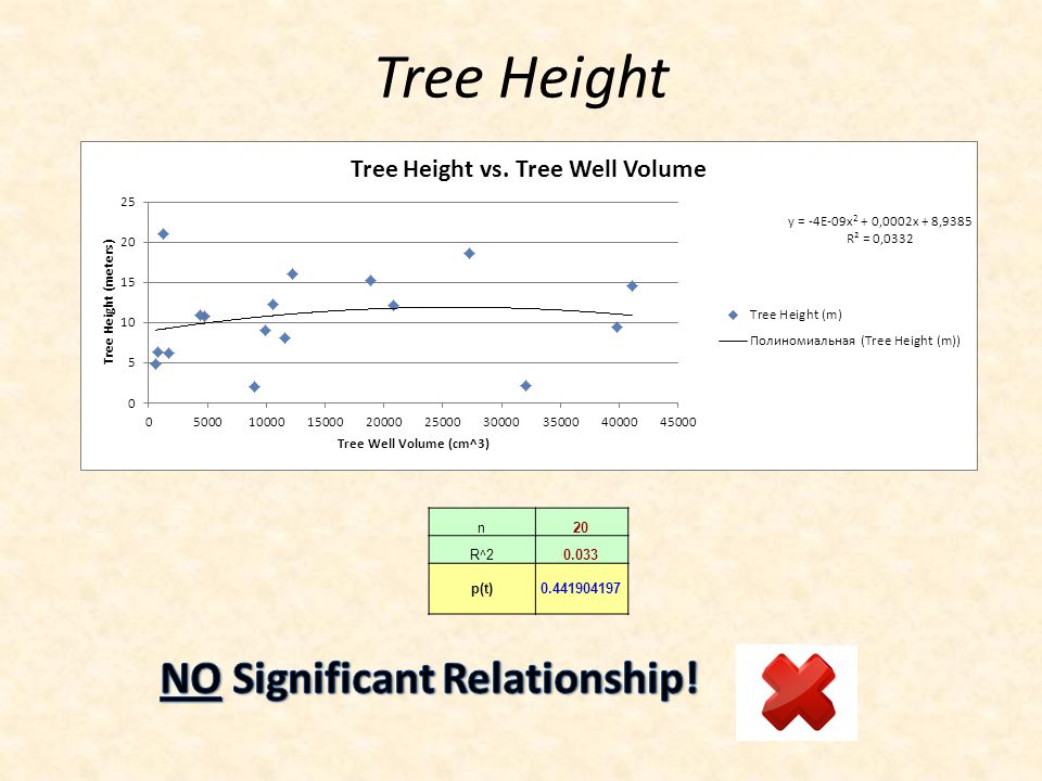 Tree Height n20 R^20.033 p(t)0.441904197