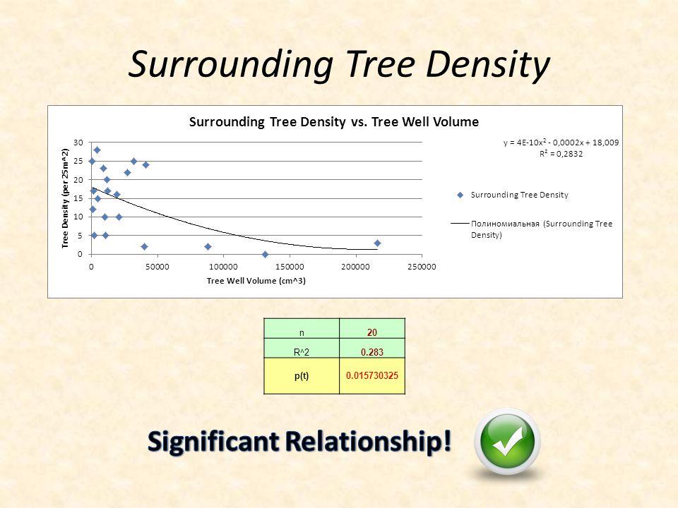 Surrounding Tree Density n20 R^20.283 p(t)0.015730325