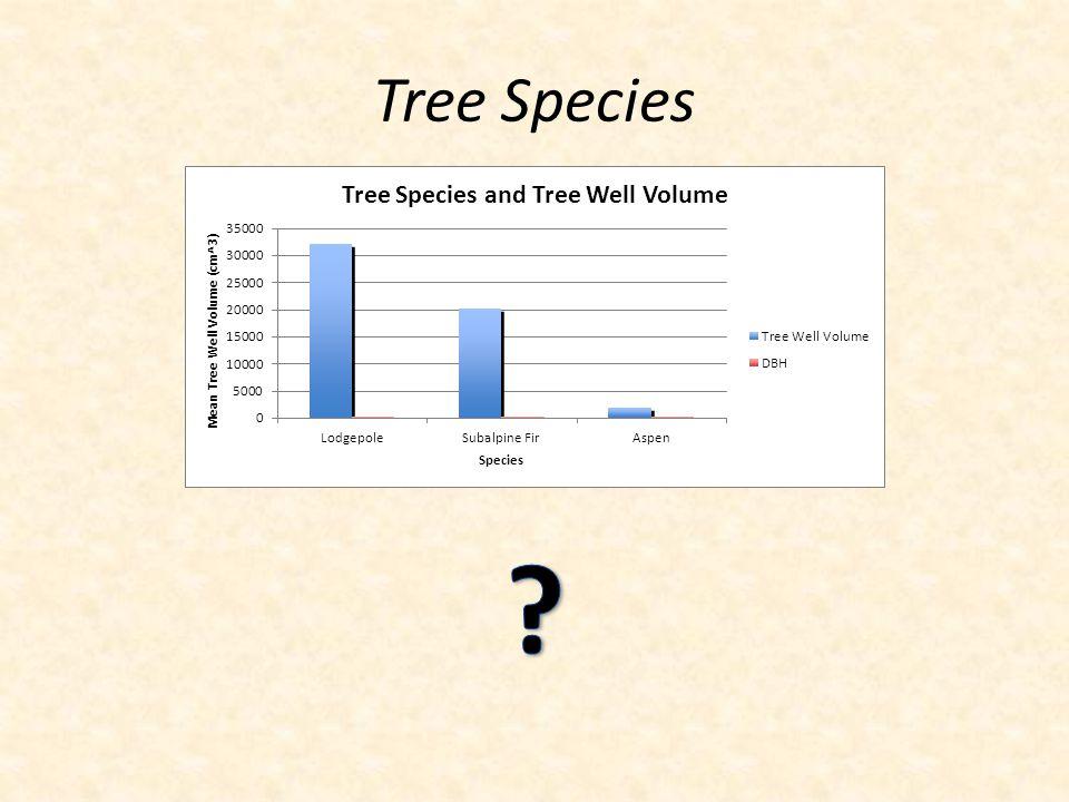 Tree Species