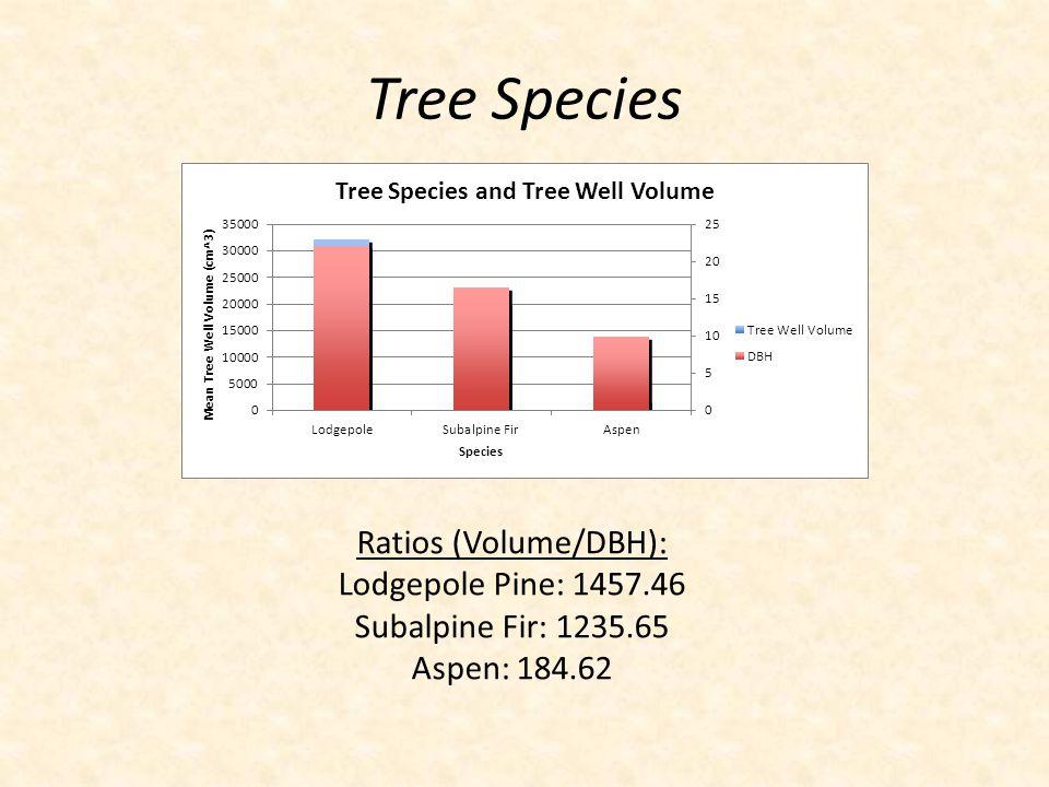 Ratios (Volume/DBH): Lodgepole Pine: 1457.46 Subalpine Fir: 1235.65 Aspen: 184.62