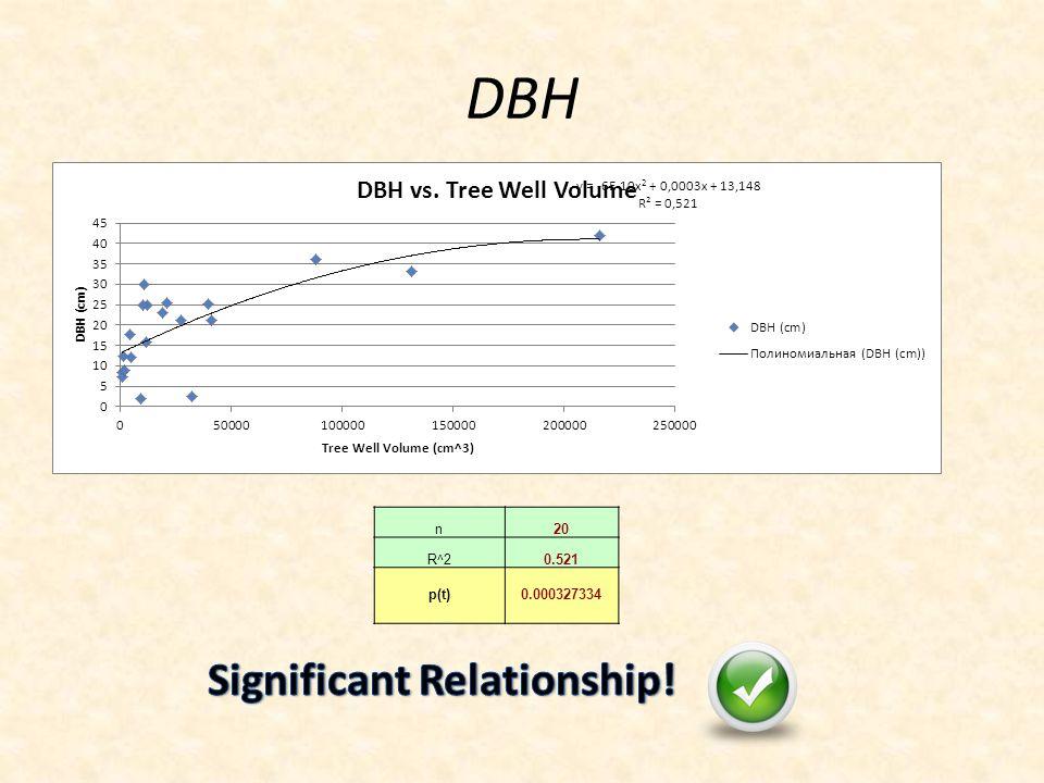 DBH n20 R^20.521 p(t)0.000327334