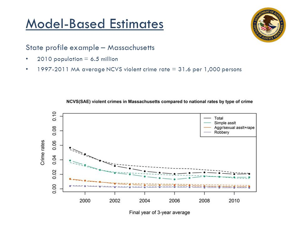Model-Based Estimates State profile example – Massachusetts 2010 population = 6.5 million 1997-2011 MA average NCVS violent crime rate = 31.6 per 1,000 persons