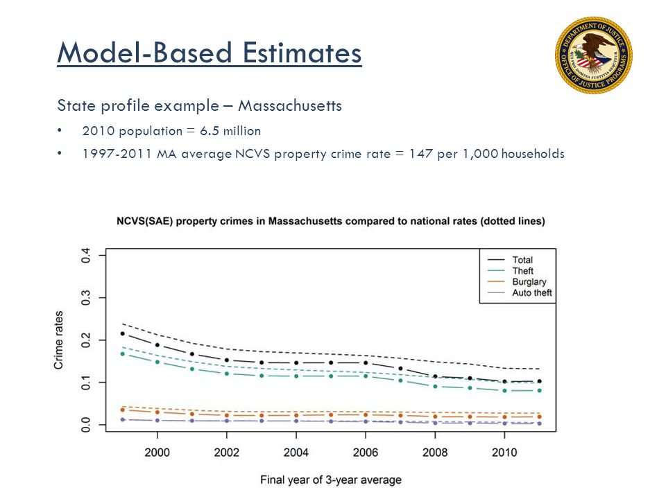 Model-Based Estimates State profile example – Massachusetts 2010 population = 6.5 million 1997-2011 MA average NCVS property crime rate = 147 per 1,000 households