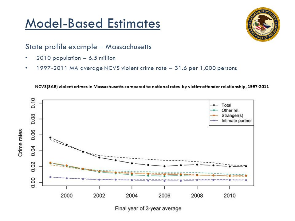 Model-Based Estimates State profile example – Massachusetts 2010 population = 6.5 million 1997-2011 MA average NCVS violent crime rate = 31.6 per 1,000 persons NCVS(SAE) violent crimes in Massachusetts compared to national rates by victim-offender relationship, 1997-2011