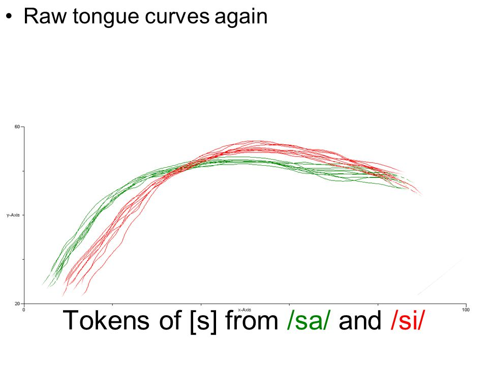 Tokens of [s] from /sa/ and /si/ Raw tongue curves again