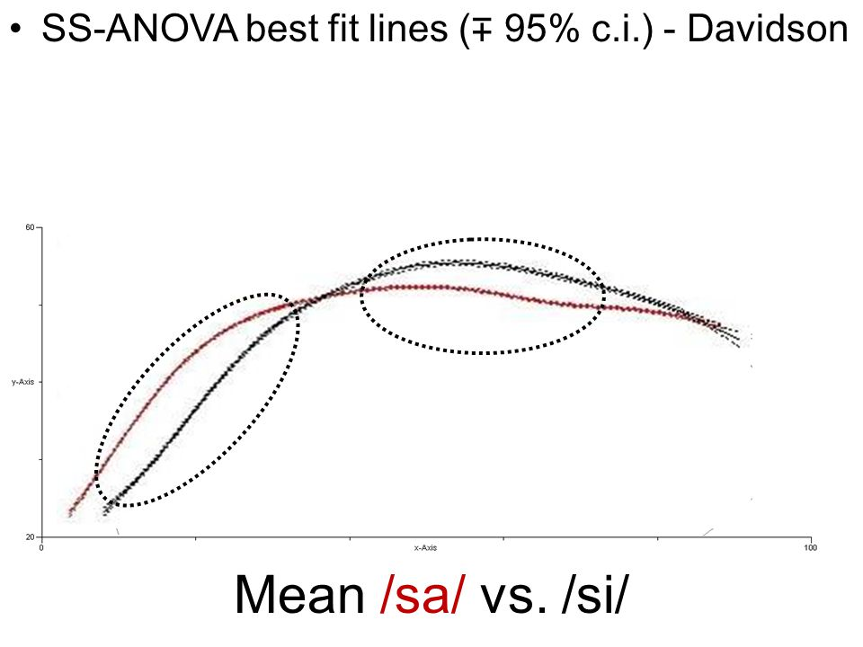 Mean /sa/ vs. /si/ SS-ANOVA best fit lines ( ∓ 95% c.i.) - Davidson