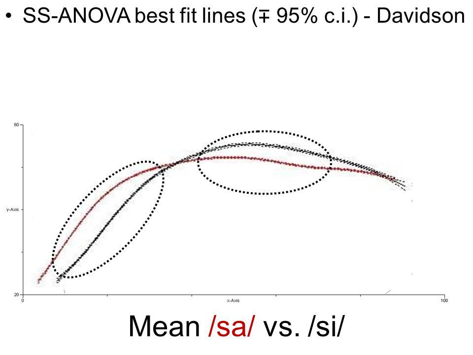 Mean /sa/ vs. /si/ SS-ANOVA best fit lines ( ∓ 95% c.i.) - Davidson