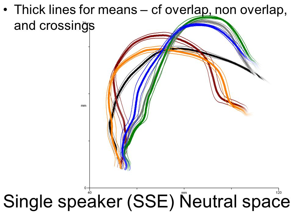 Single speaker (SSE) Neutral space Thick lines for means – cf overlap, non overlap, and crossings