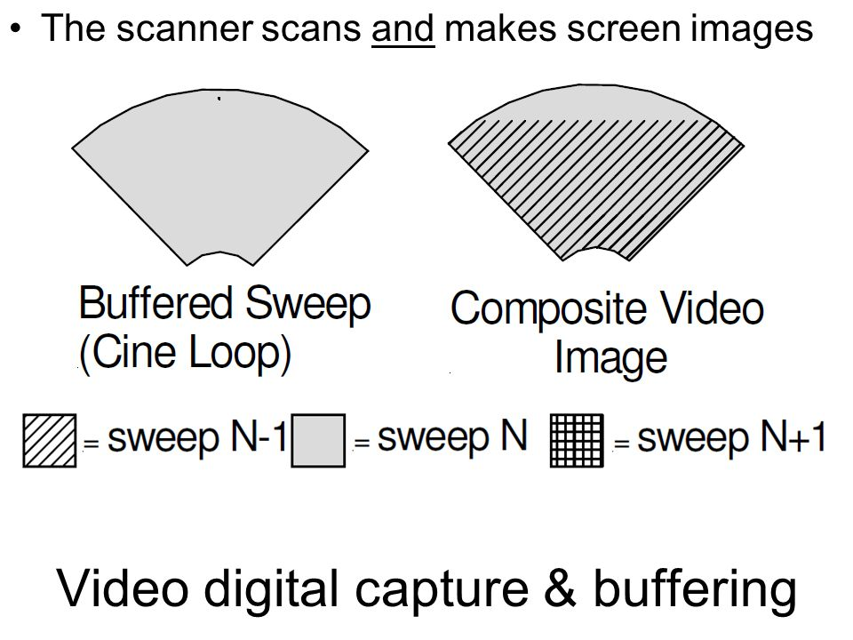 Video digital capture & buffering The scanner scans and makes screen images